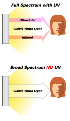 light therapy broad spectrum vs full spectrum lights. Black Bedroom Furniture Sets. Home Design Ideas